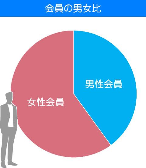 会員の男女比